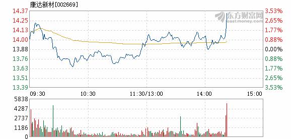 康达新材3月6日快速上涨